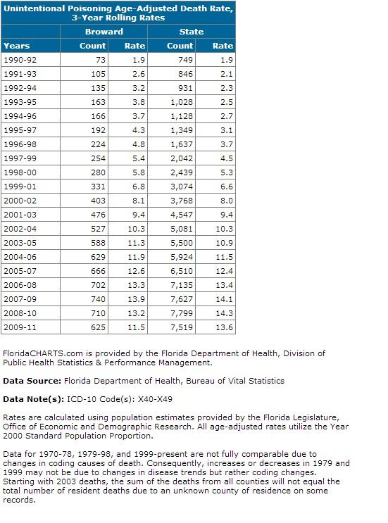 browardpoisonings.chart