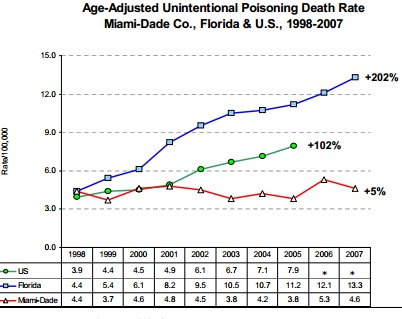 miami.poisonings.ageadjusted