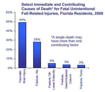 cause of death for falls florida