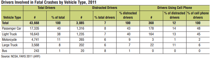 DistractedDrivers.Vehicles.2011.NHTSA