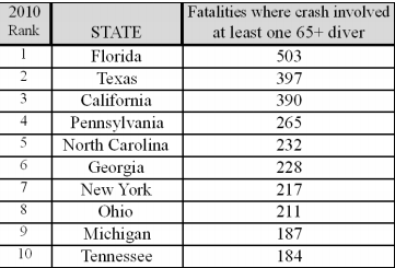 fatalities.elderdrivers.topstates