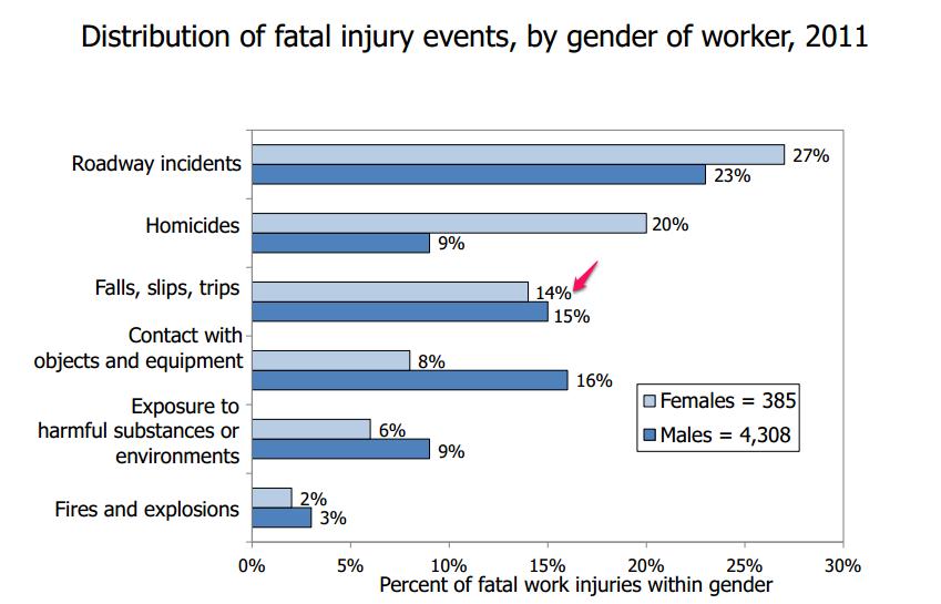 fallsbygender.chart